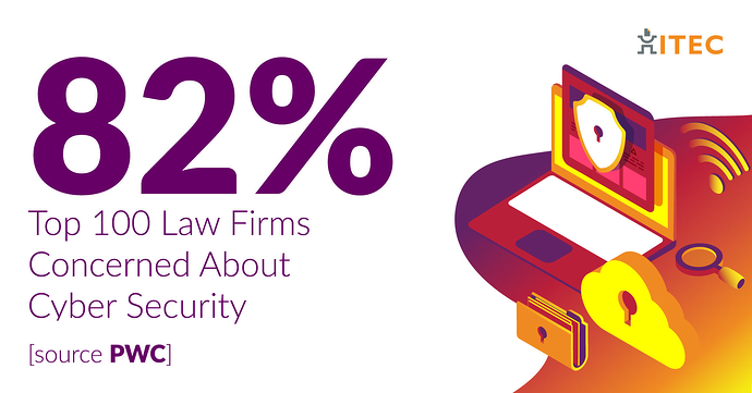 82_-Top-100-Law-Firms-Concerned-About-Cyber-[source-PWC]